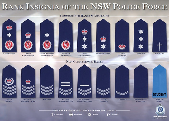Ranks of the NSW Police Force